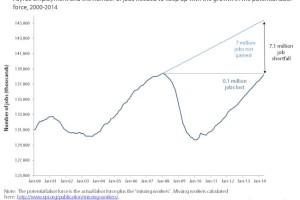 epi recession chart