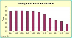 labor force participation rate chart