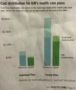 GW Hatchet chart on past and current GWU healthcare plans comparison