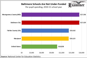 washington examiner baltimore ed spending chart