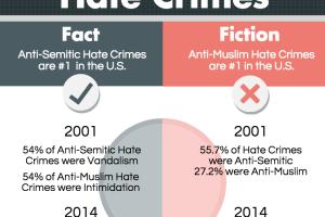Hate Crimes 2014