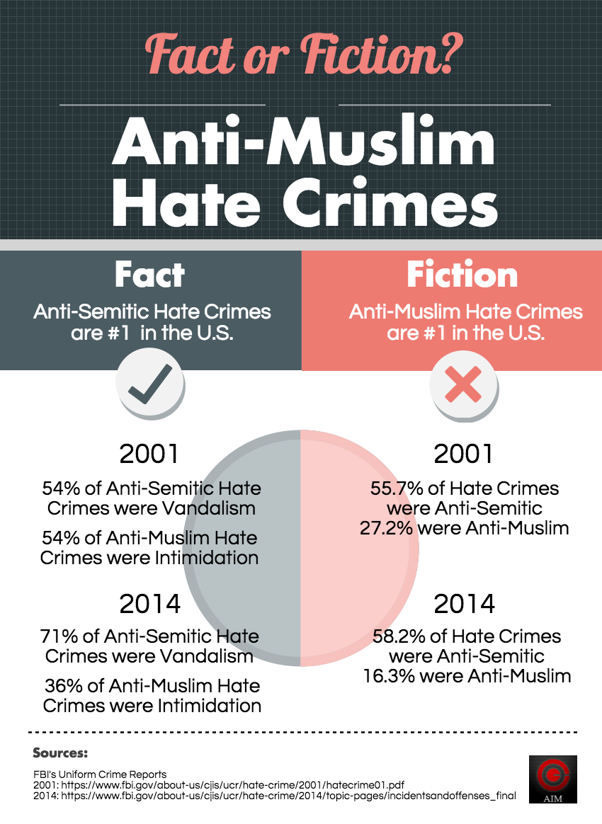 infographic the numbers behind anti muslim hate crimes hate crimes 2014